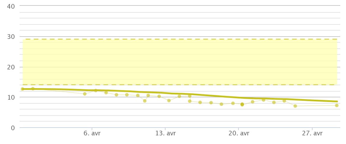Composition corporelle au 29 avril 2015 (25 premiers jours)
