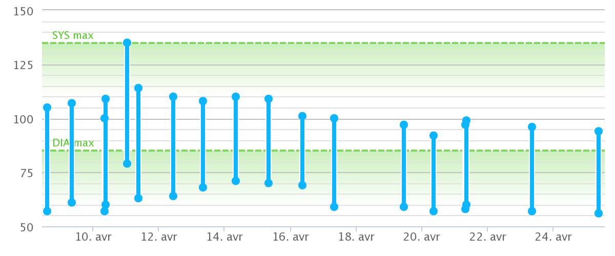 Pression artérielle mmHg au 29 avril 2015 (25 premiers jours)